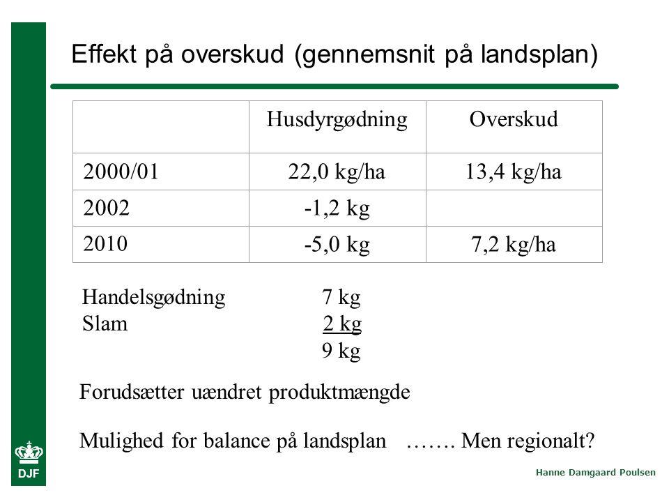 Effekt på overskud (gennemsnit på landsplan)