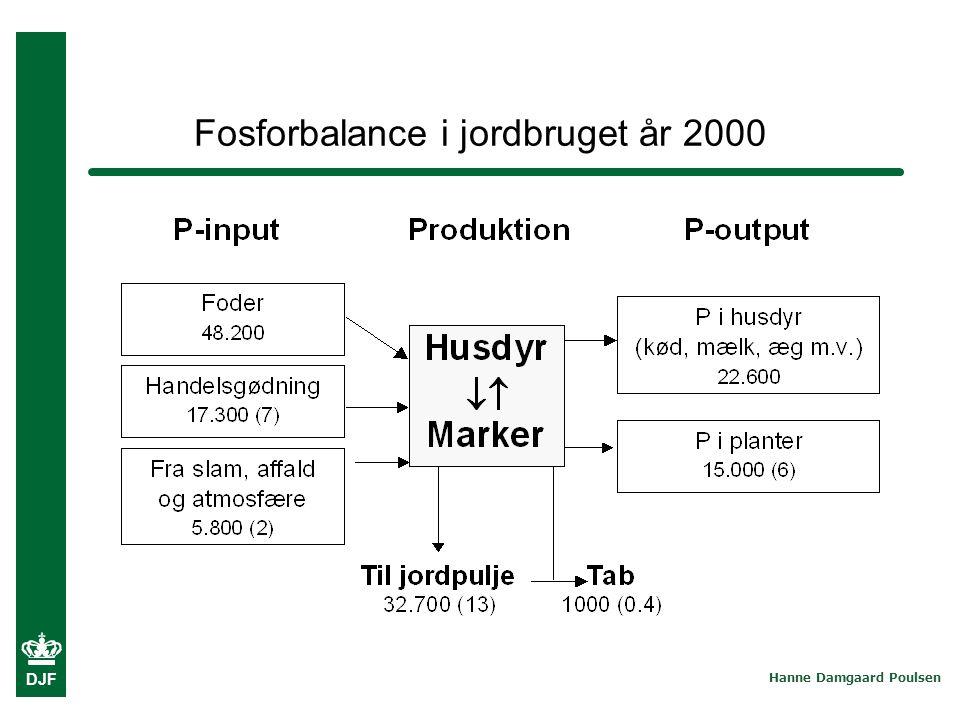 Fosforbalance i jordbruget år 2000