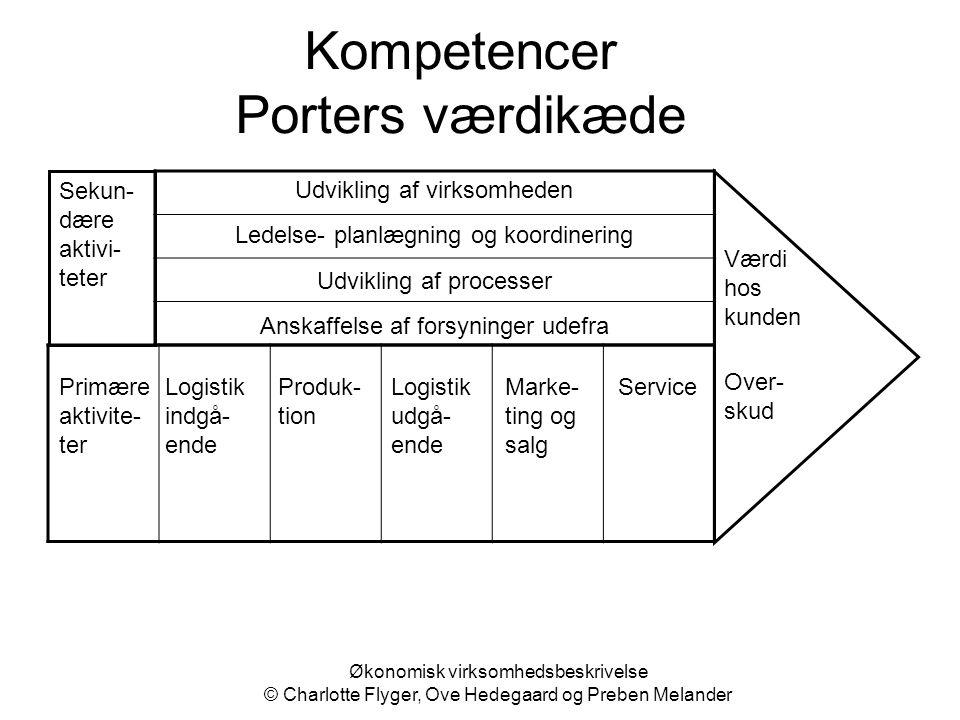Kompetencer Porters værdikæde Sekun-dære aktivi-teter