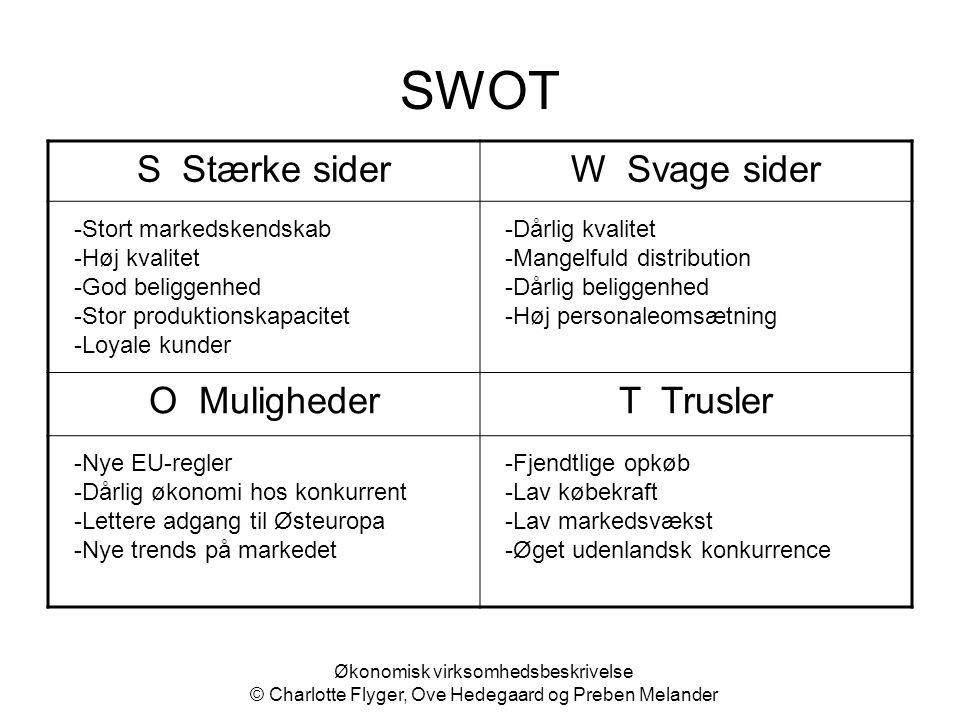 SWOT S Stærke sider W Svage sider O Muligheder T Trusler