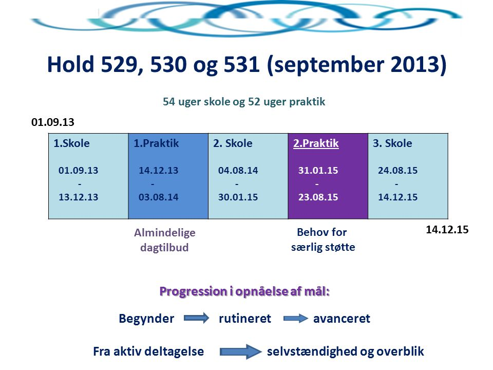 Hold 529, 530 og 531 (september 2013) Progression i opnåelse af mål: