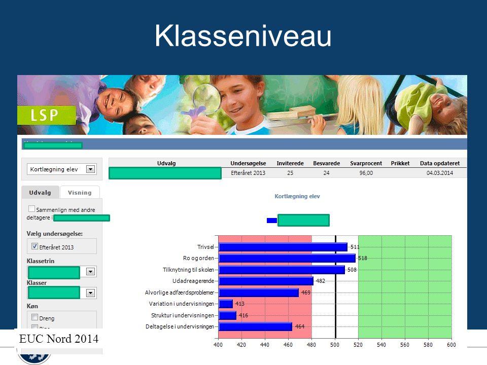 Klasseniveau EUC Nord 2014