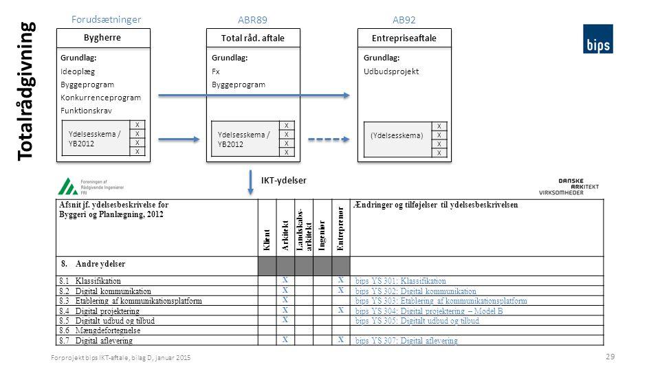 Totalrådgivning bips IKT-projekt 8. april 2017