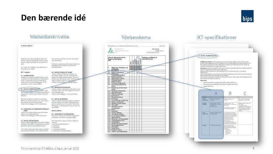 Den bærende idé Ydelsesbeskrivelse Ydelsesskema IKT-specifikationer