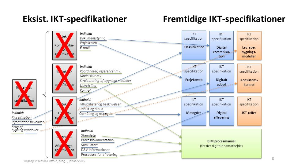 Eksist. IKT-specifikationer