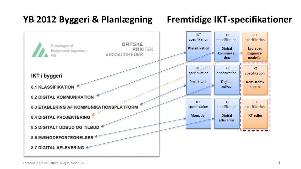 YB 2012 Byggeri & Planlægning