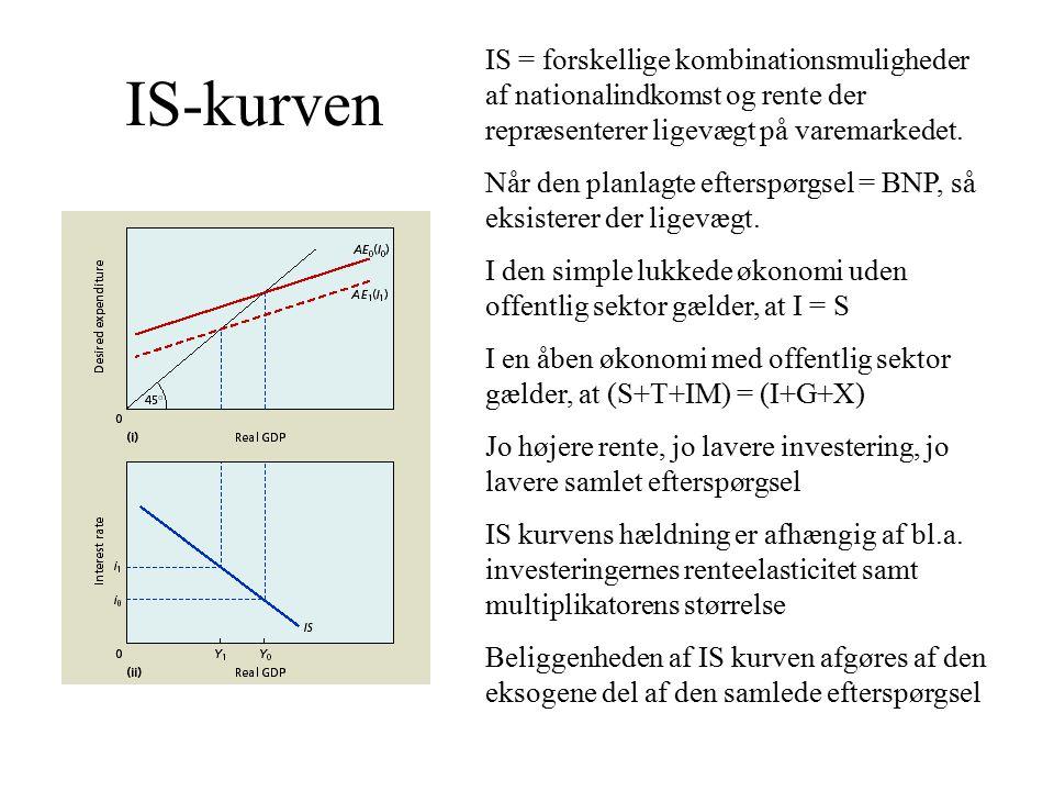 IS-kurven IS = forskellige kombinationsmuligheder af nationalindkomst og rente der repræsenterer ligevægt på varemarkedet.