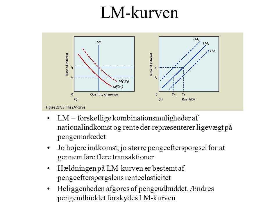 LM-kurven LM = forskellige kombinationsmuligheder af nationalindkomst og rente der repræsenterer ligevægt på pengemarkedet.