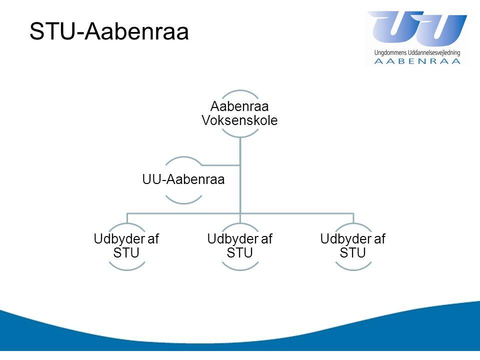 STU-Aabenraa Aabenraa Voksenskole Udbyder af STU UU-Aabenraa