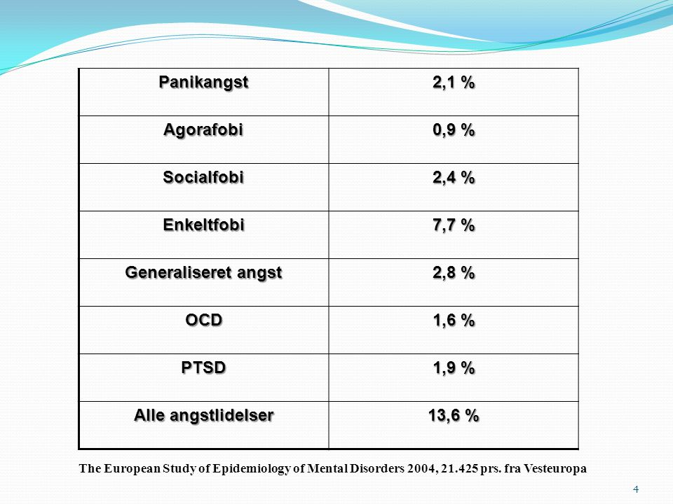 Panikangst 2,1 % Agorafobi 0,9 % Socialfobi 2,4 % Enkeltfobi 7,7 %
