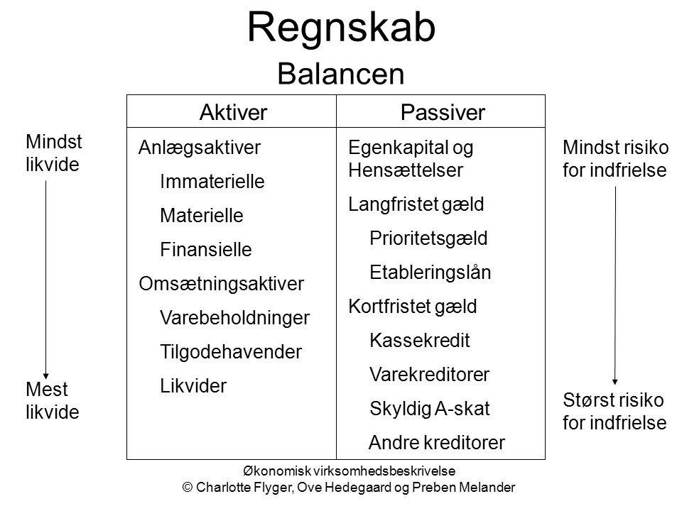 Regnskab Balancen Aktiver Passiver Mindst likvide Anlægsaktiver
