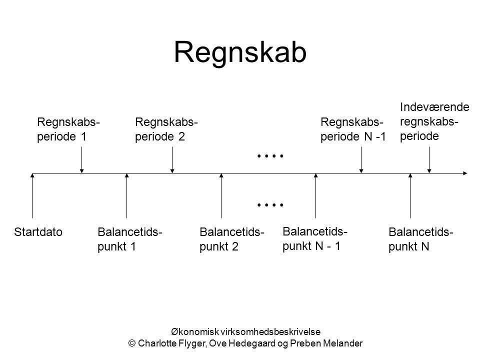 Regnskab Indeværende regnskabs-periode Regnskabs-periode 1