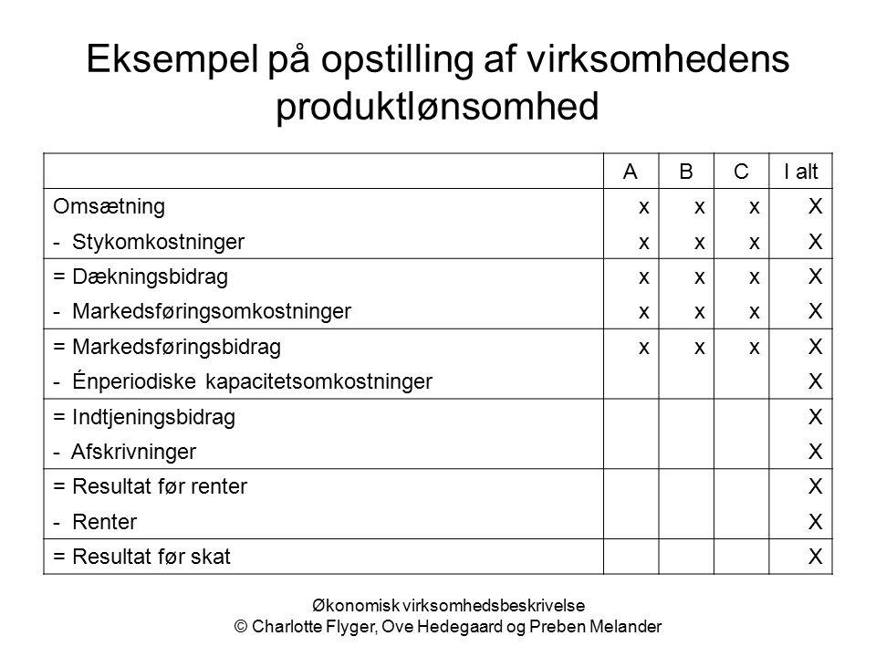 Eksempel på opstilling af virksomhedens produktlønsomhed