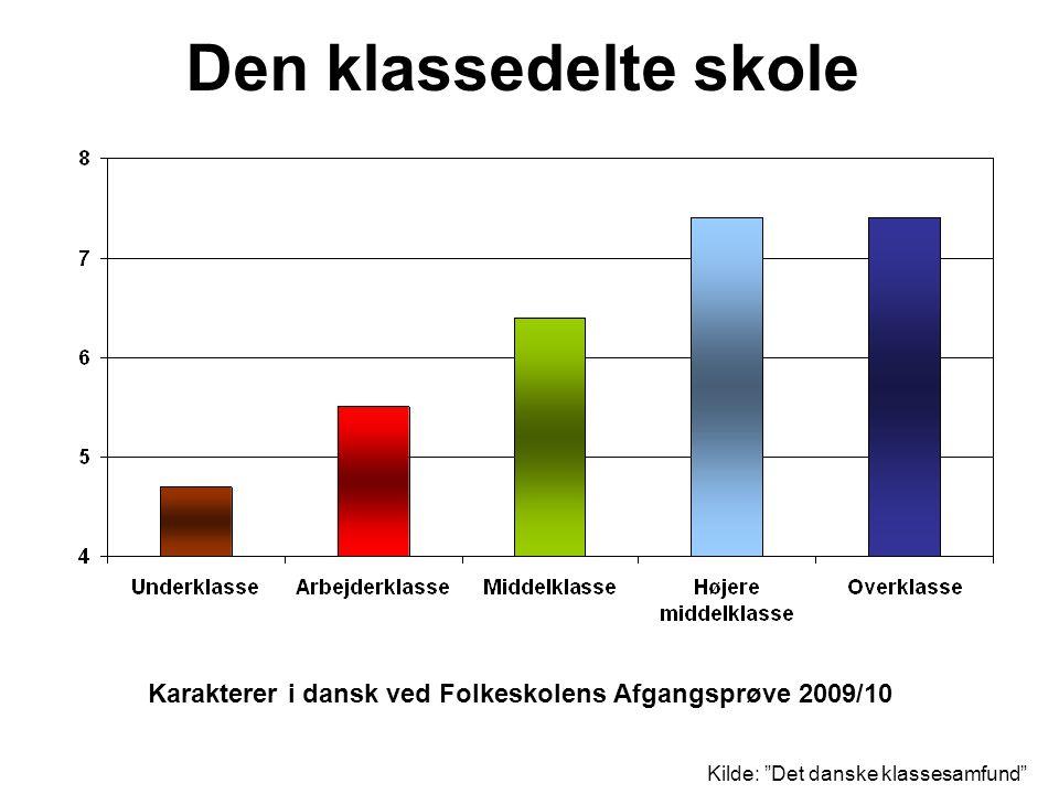 Den klassedelte skole Karakterer i dansk ved Folkeskolens Afgangsprøve 2009/10.