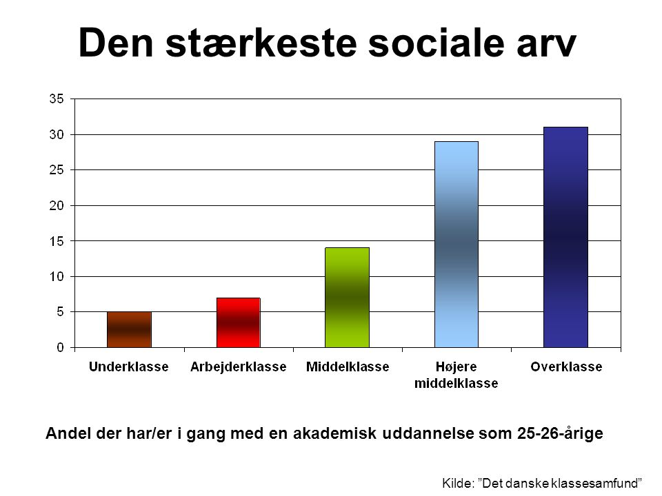 Den stærkeste sociale arv