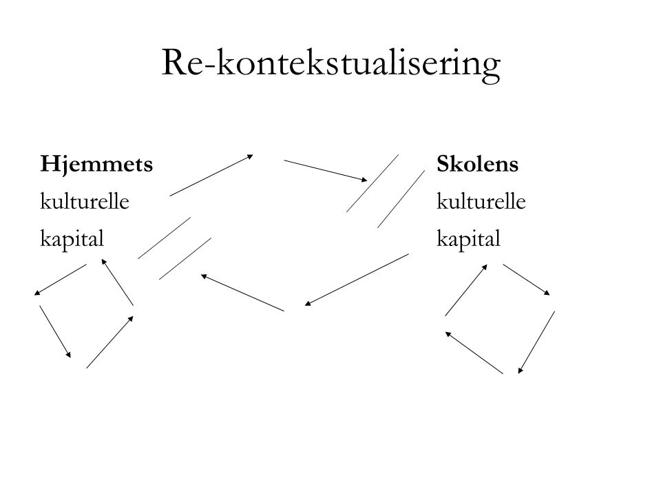 Re-kontekstualisering