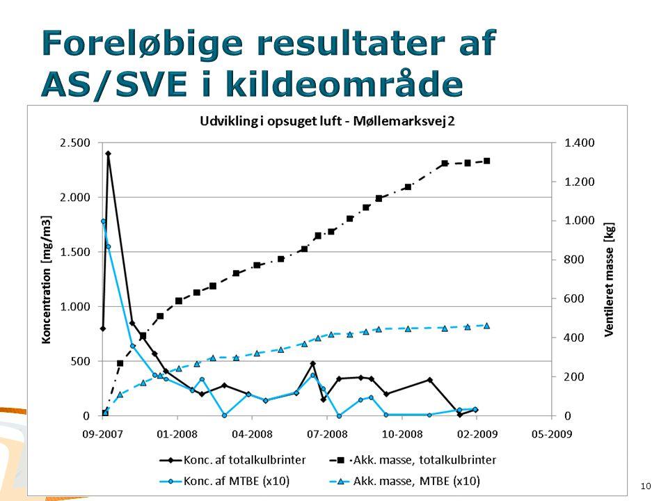 Foreløbige resultater af AS/SVE i kildeområde