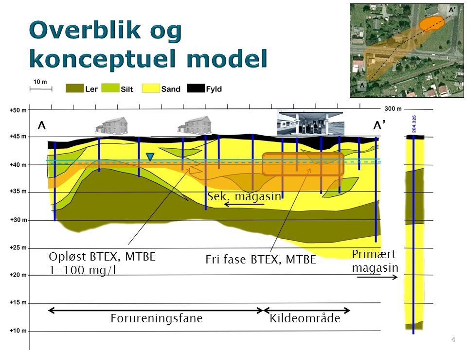 Overblik og konceptuel model