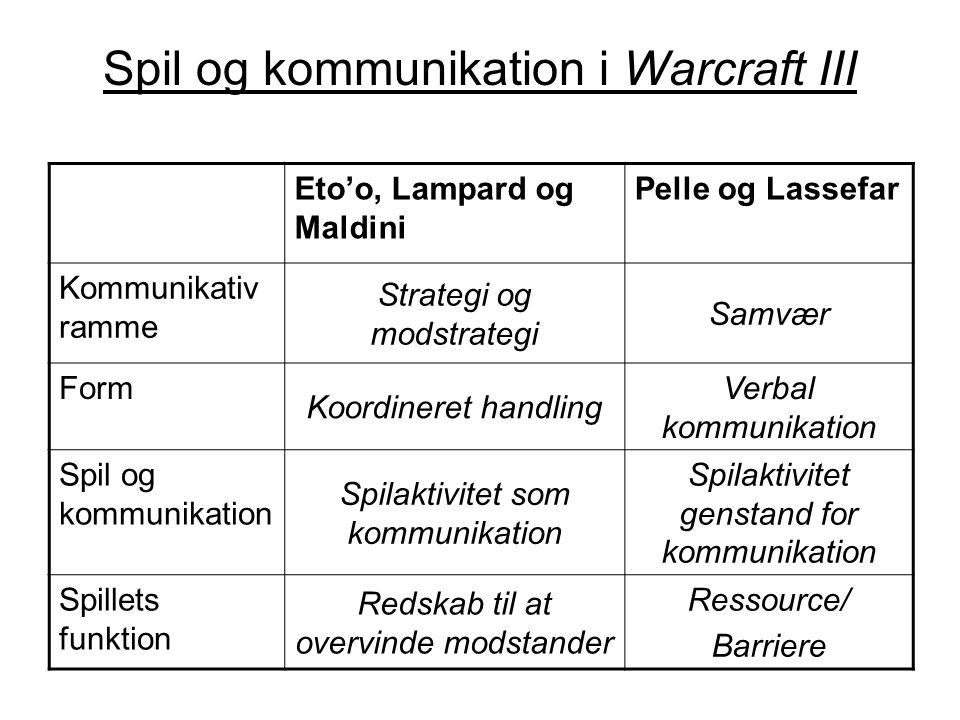 Spil og kommunikation i Warcraft III