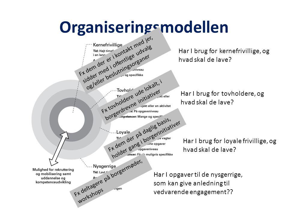Organiseringsmodellen