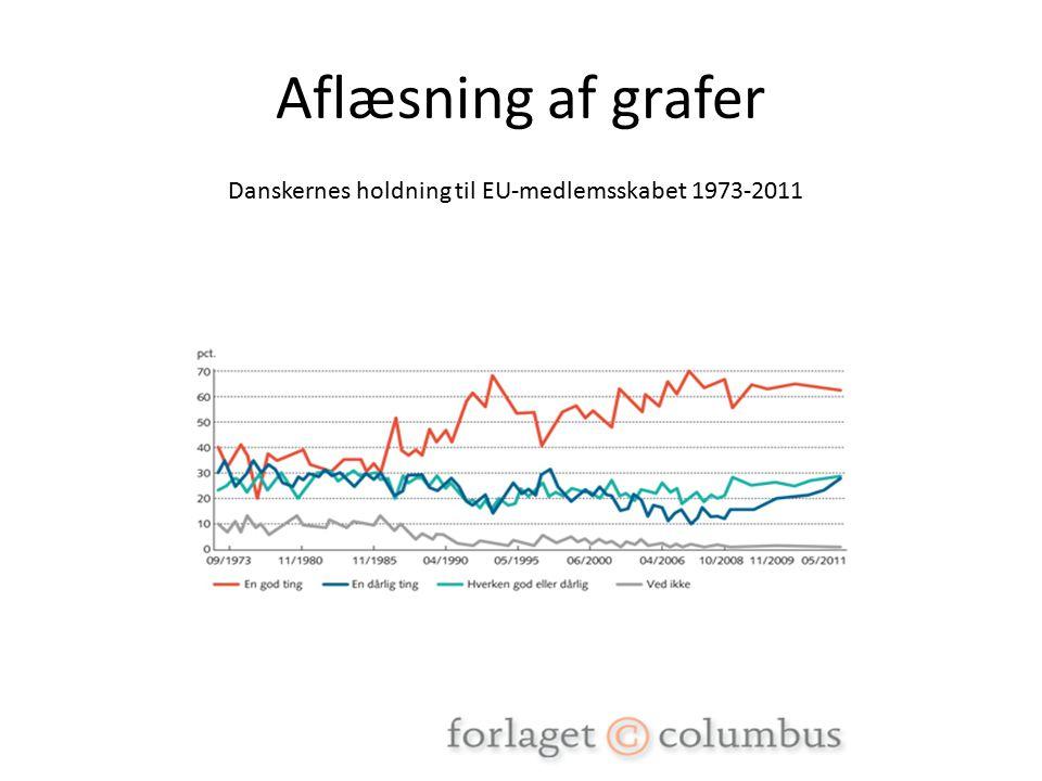 Aflæsning af grafer Danskernes holdning til EU-medlemsskabet 1973-2011
