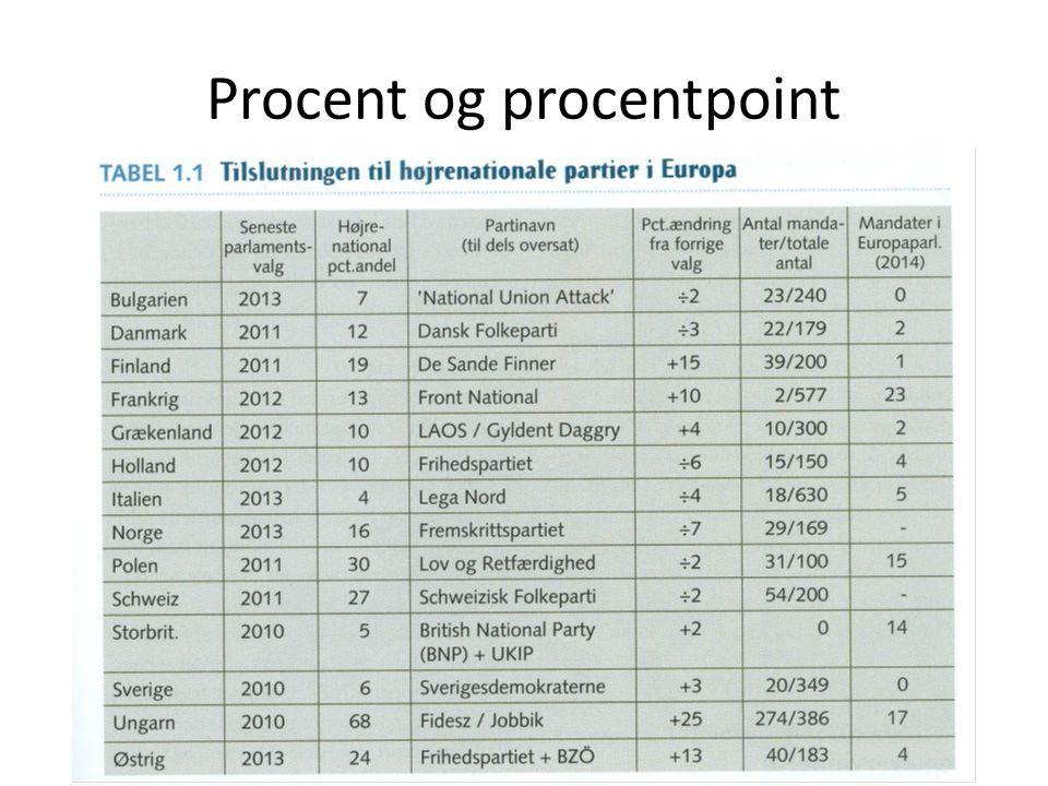 Procent og procentpoint