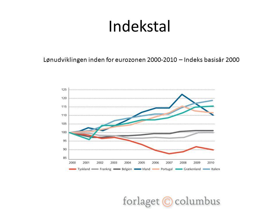 Indekstal Lønudviklingen inden for eurozonen 2000-2010 – Indeks basisår 2000