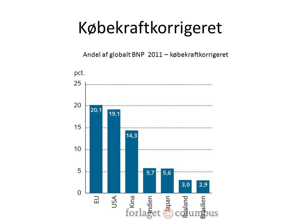 Købekraftkorrigeret Andel af globalt BNP 2011 – købekraftkorrigeret
