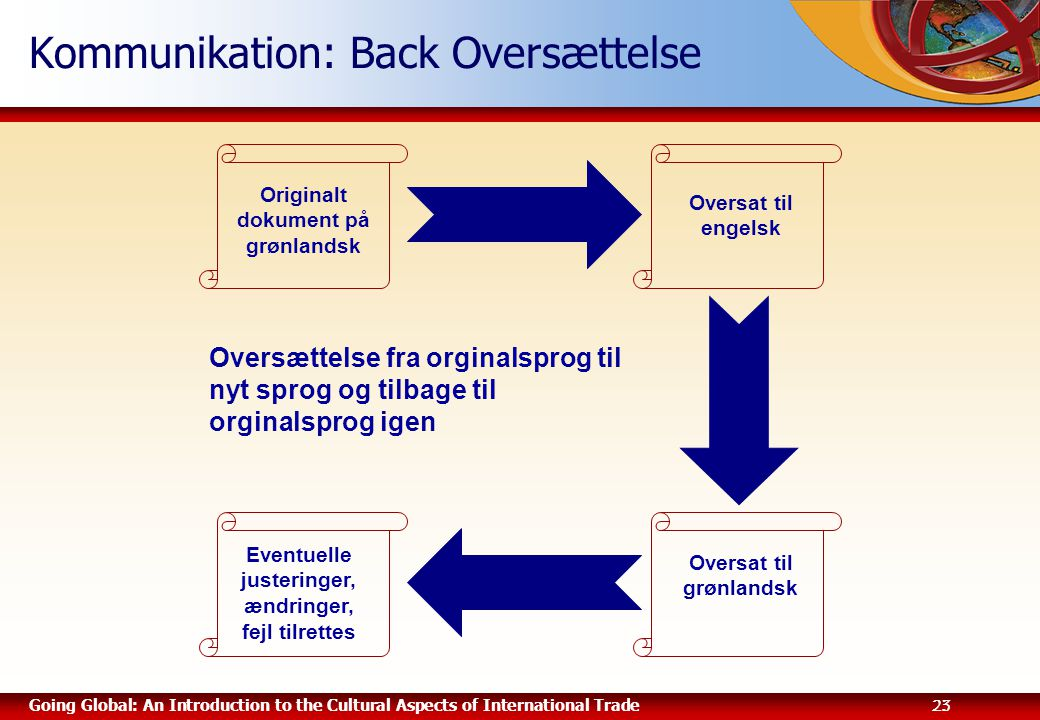 Kommunikation: Back Oversættelse
