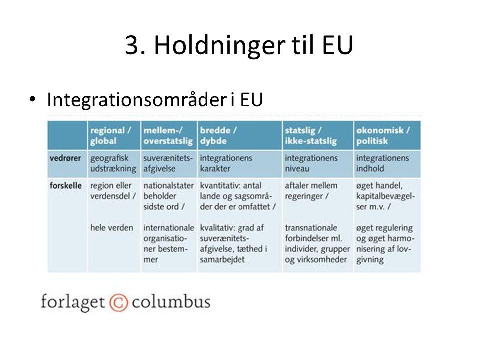 3. Holdninger til EU Integrationsområder i EU