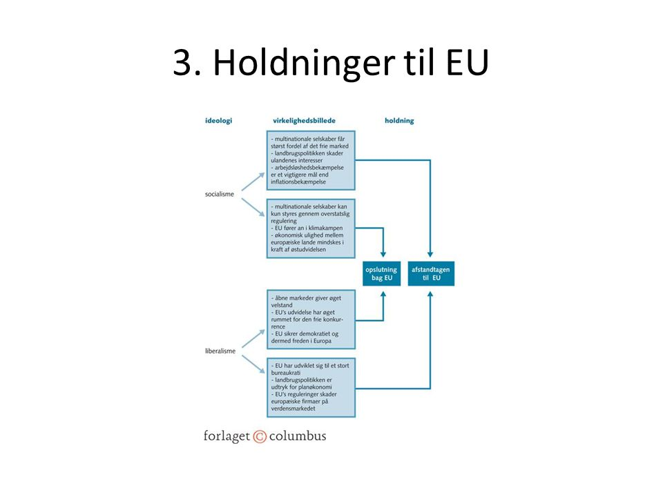 3. Holdninger til EU
