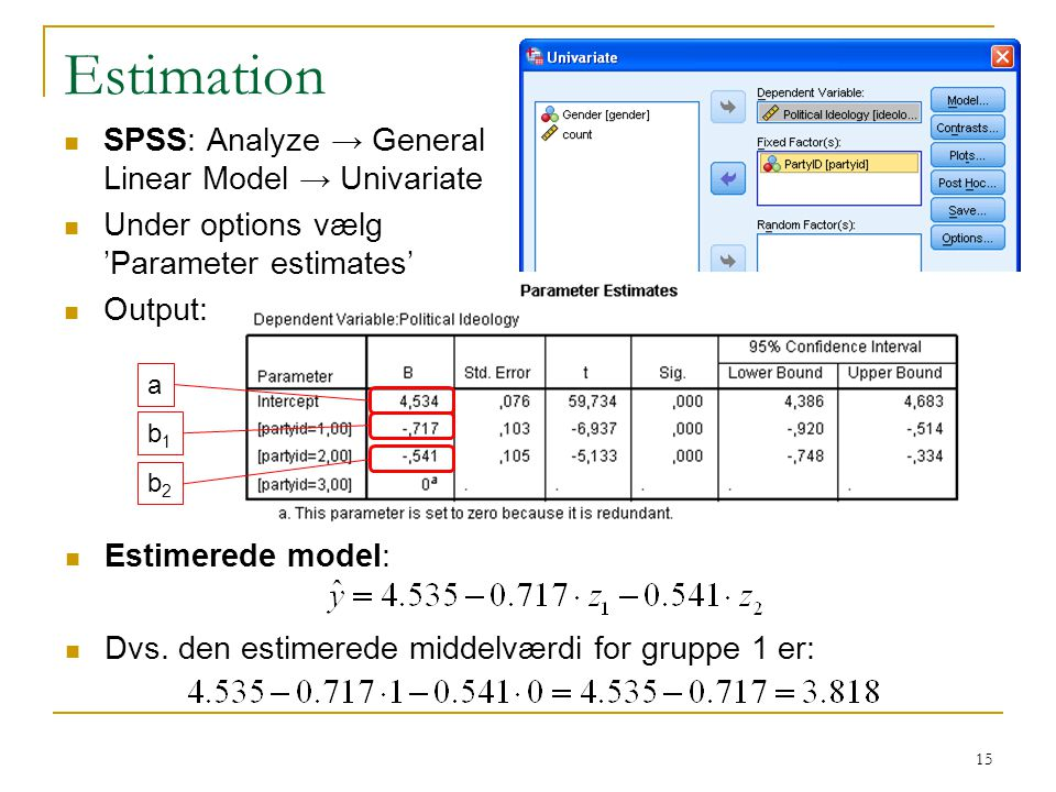 Estimation SPSS: Analyze → General Linear Model → Univariate