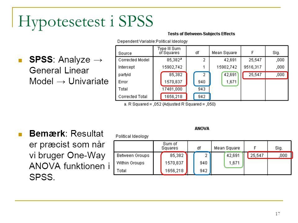 Hypotesetest i SPSS SPSS: Analyze → General Linear Model → Univariate