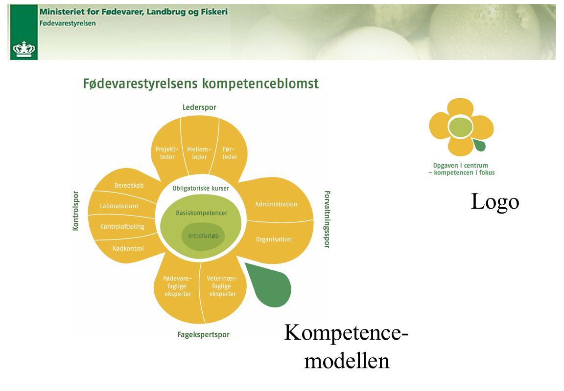 Logo Kompetence- modellen
