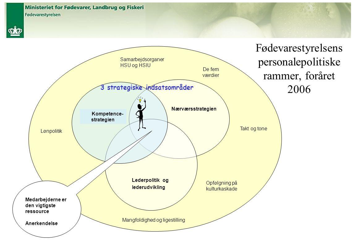 Fødevarestyrelsens personalepolitiske rammer, foråret 2006