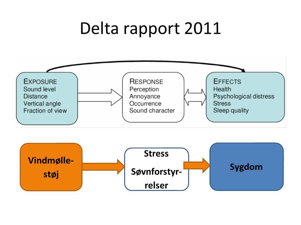 Delta rapport 2011 Vindmølle- støj Sygdom Stress Søvnforstyr- relser
