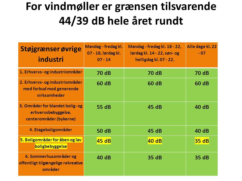 For vindmøller er grænsen tilsvarende 44/39 dB hele året rundt