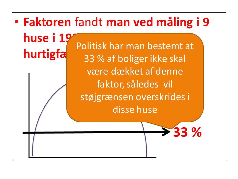Faktoren fandt man ved måling i 9 huse i 1999 i forbindelse med hurtigfærgen Århus-Kalundborg