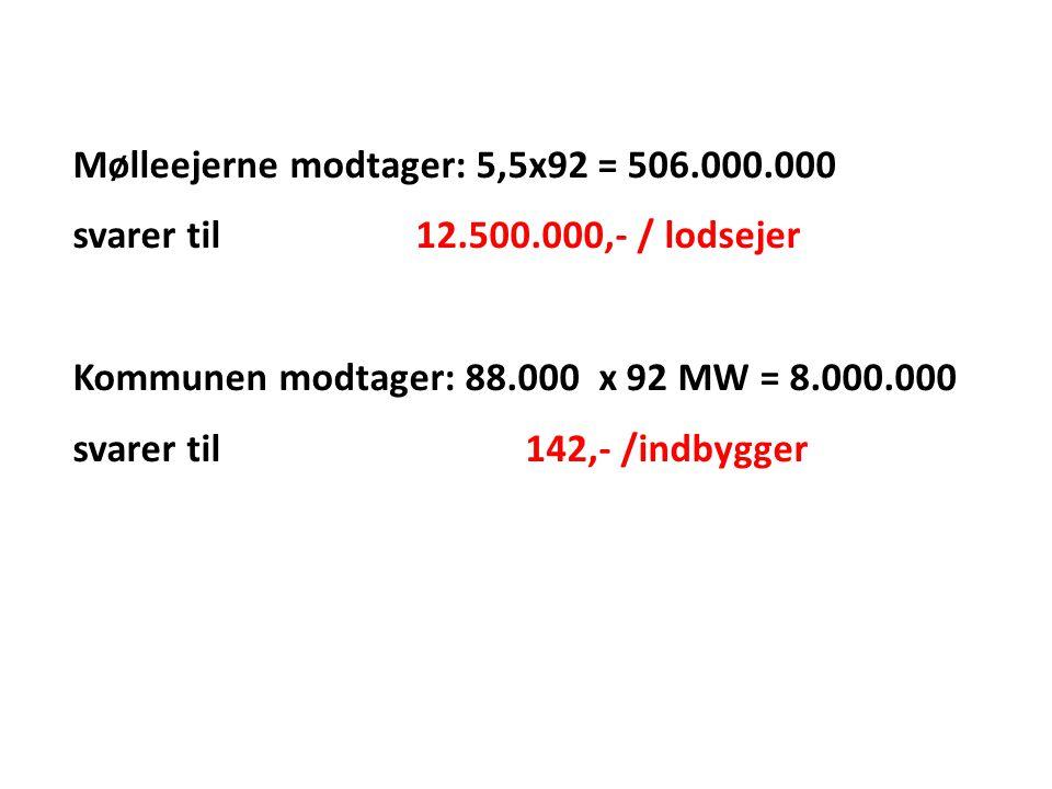 Mølleejerne modtager: 5,5x92 = 506.000.000