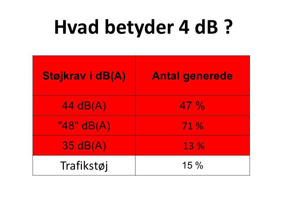Hvad betyder 4 dB Trafikstøj Støjkrav i dB(A) Antal generede