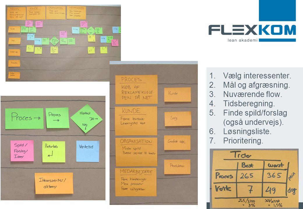 Vælg interessenter. Mål og afgræsning. Nuværende flow. Tidsberegning. Finde spild/forslag (også undervejs).