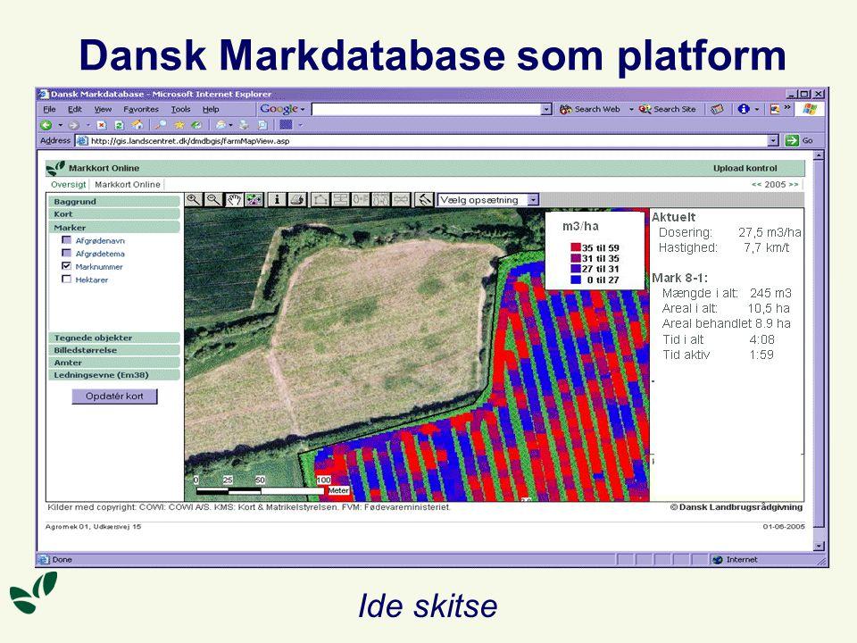 Dansk Markdatabase som platform