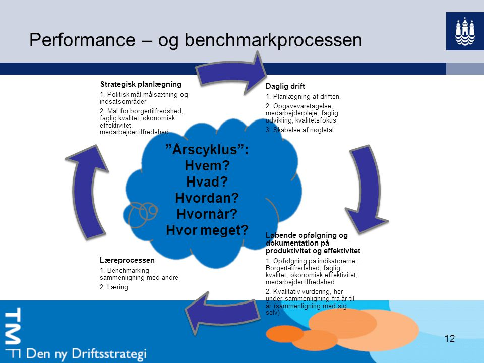 Performance – og benchmarkprocessen