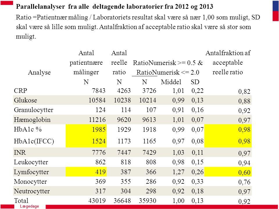 Parallelanalyser fra alle deltagende laboratorier fra 2012 og 2013