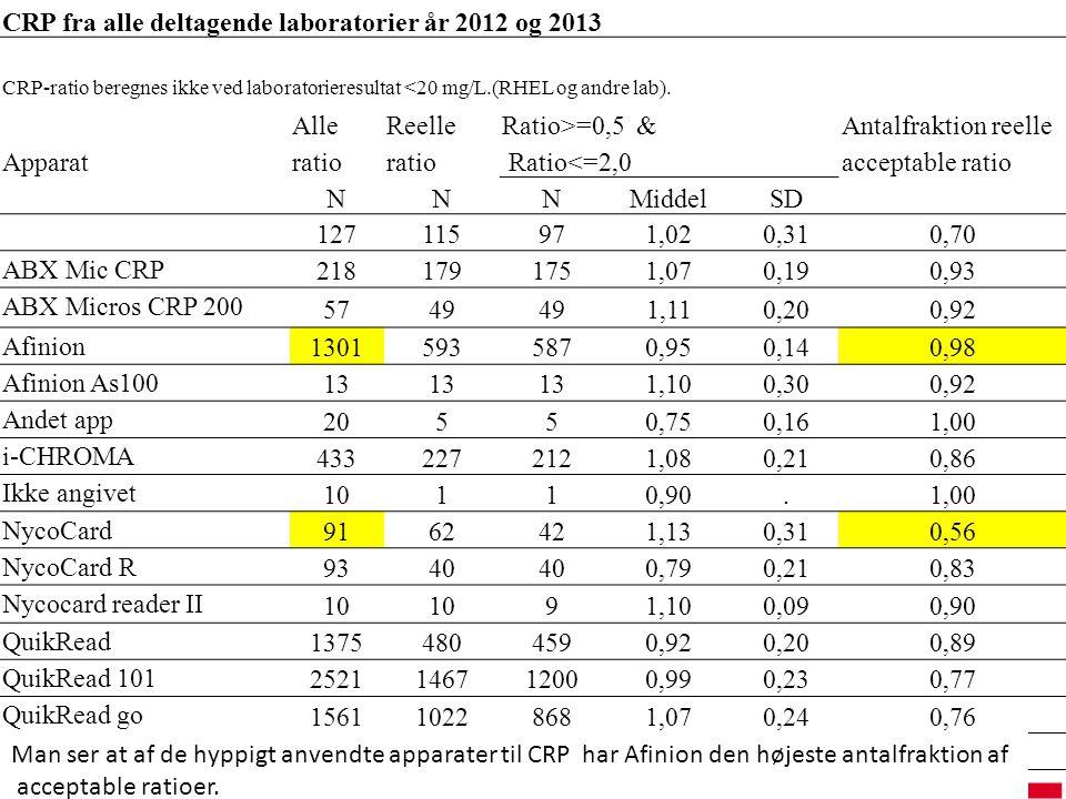 CRP fra alle deltagende laboratorier år 2012 og 2013