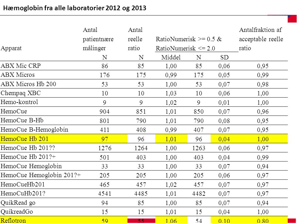 Hæmoglobin fra alle laboratorier 2012 og 2013