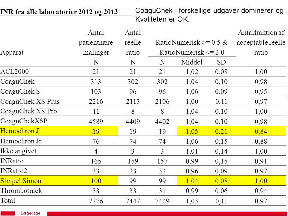 INR fra alle laboratorier 2012 og 2013 Apparat