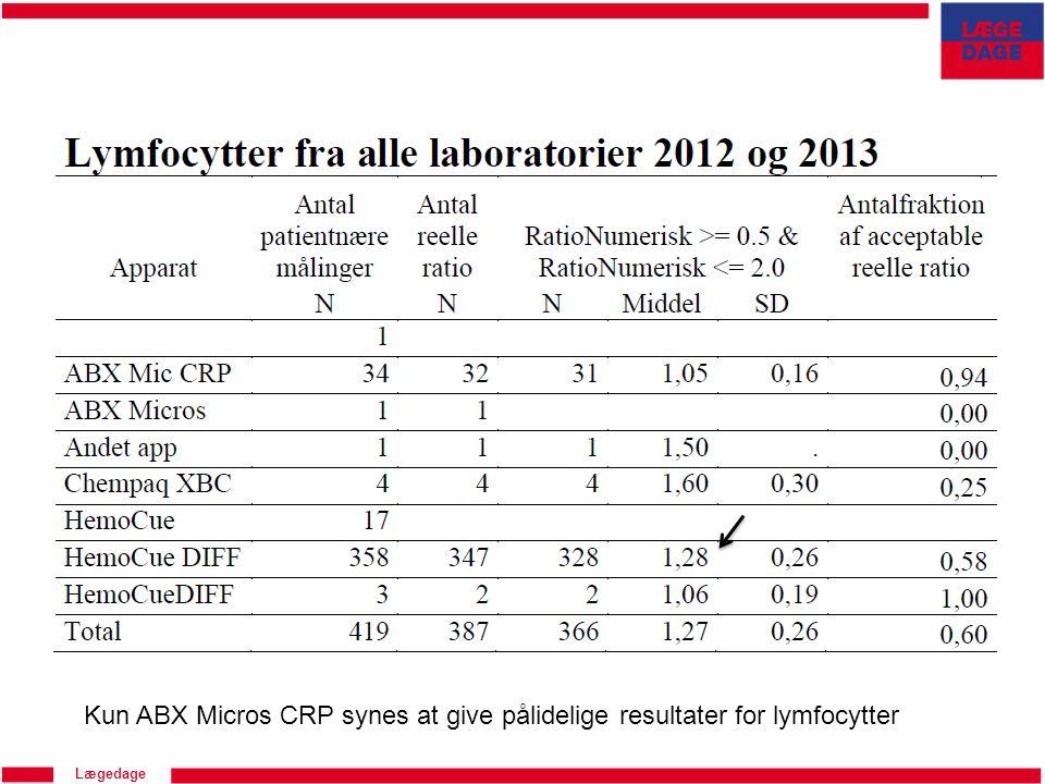 Kun ABX Micros CRP synes at give pålidelige resultater for lymfocytter