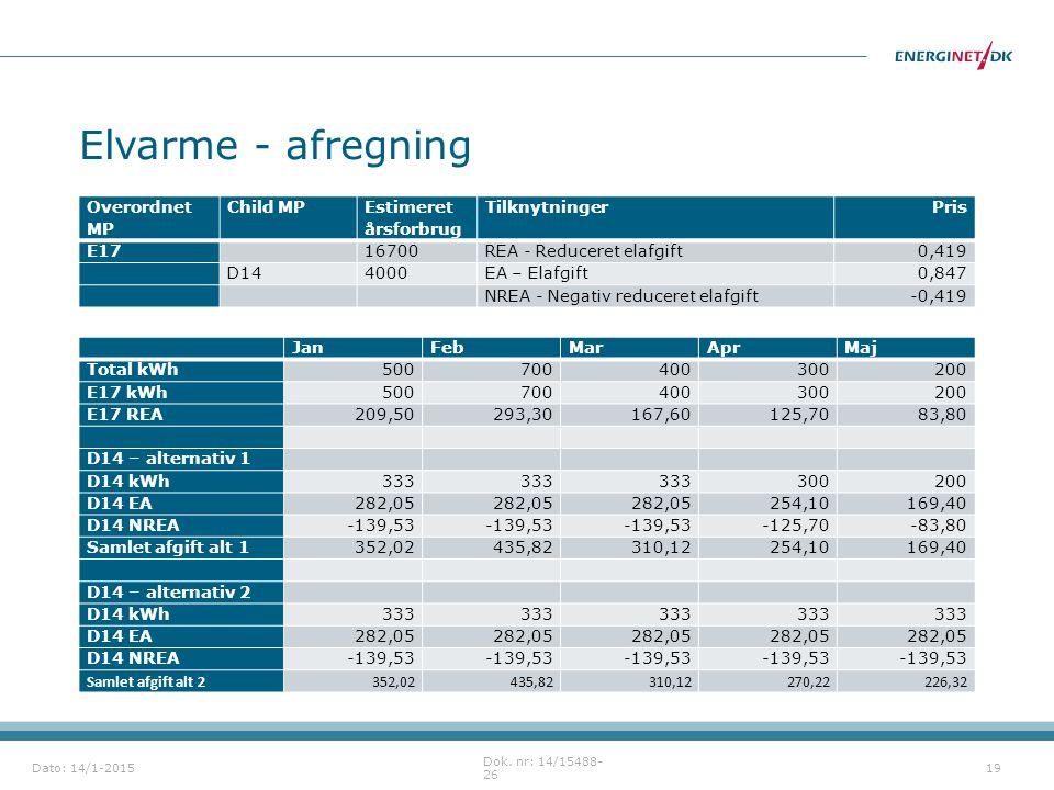 Elvarme - afregning Overordnet MP Child MP Estimeret årsforbrug