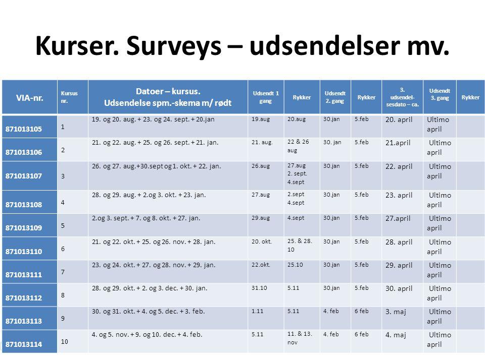 Kurser. Surveys – udsendelser mv.